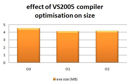 vs2005_optimisation_size.png