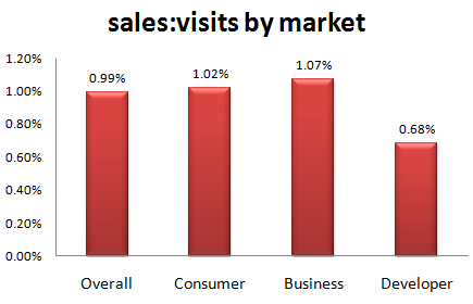 metrics_sale_visit_ratio_by_market1