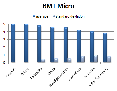 bmt_micro