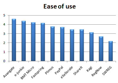 ease_of_use