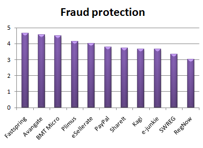 fraud_protection