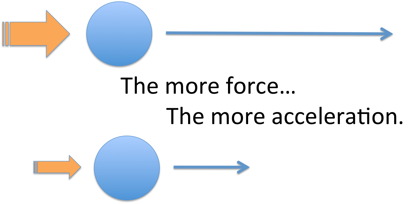 Newtons second law of acceleration