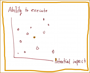 The Execute to Impact Model for choosing which initiatives to pursue