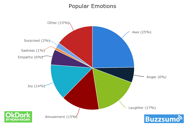 buzzsumo emotions study