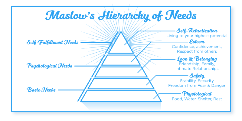 success mindset hierarchy of needs