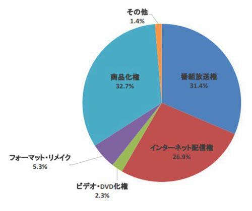 anime sales