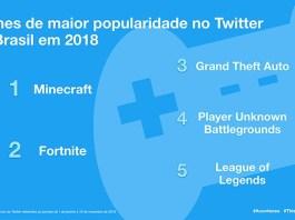 games mais comentados no twitter no brasil 2018