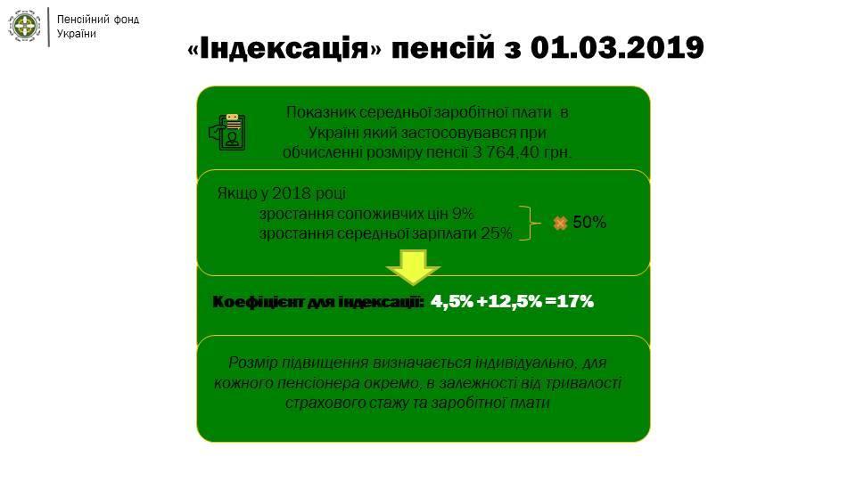 Повышение пенсии в Украине: ПФ все детально разъяснил