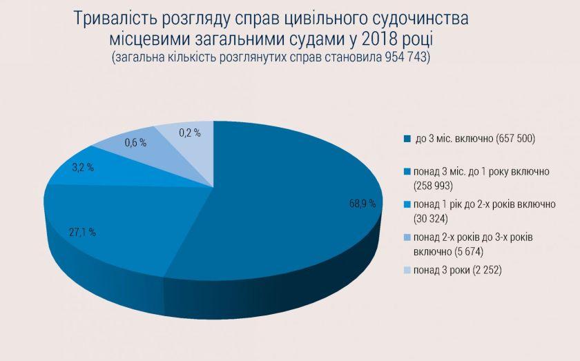Касаційний цивільний суд ВС