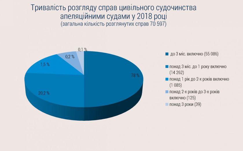 Касаційний цивільний суд ВС Підсумки 2018