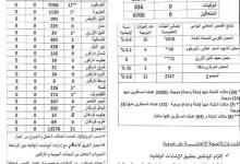 Photo of تسجيل (23) حالة إصابة جديدة بكورونا في السودان