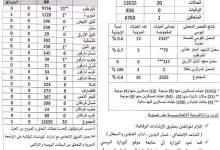 Photo of توالي إنخفاض إصابات (كورونا) في السودان