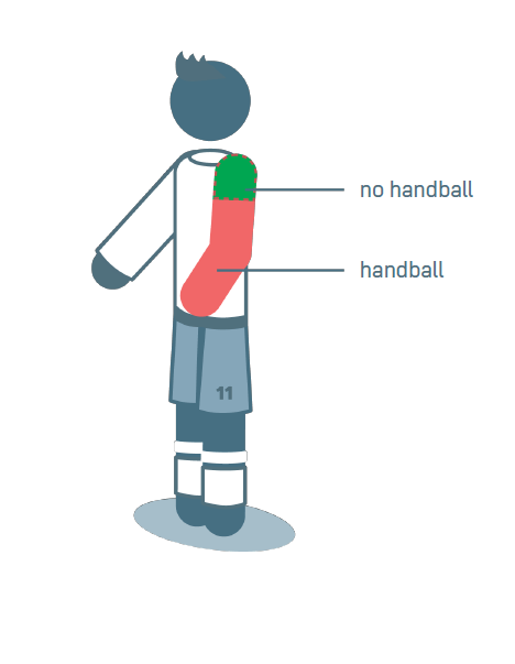 Igranje rukom