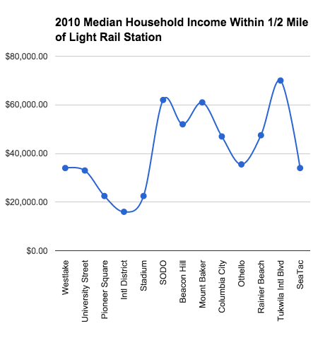 2010 Median Household Income Within 1/2 Mile of Light Rail Station