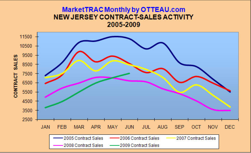 nj straight line diagram wiring plc analysis of our new jersey housing market realtor sue adler clearly many home buyers are taking advantage these low prices interest rates and the first time buyer tax credit which all adding to