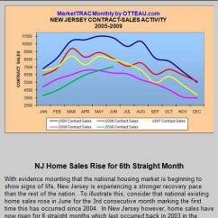 Nj Straight Line Diagram 120 Volt Plug Wiring Analysis Of Our New Jersey Housing Market Realtor Sue Adler Clearly Many Home Buyers Are Taking Advantage These Low Prices Interest Rates And The First Time Buyer Tax Credit Which All Adding To