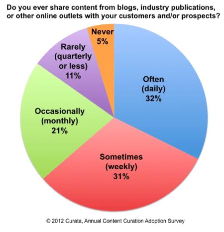 content curation survey statistics