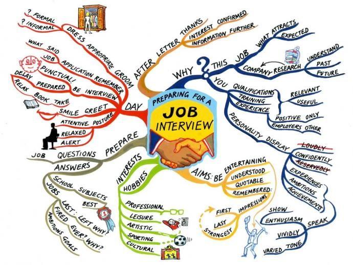 Tony Buzan mind map example from http://www.mindmapart.com/tag/tony-buzan/