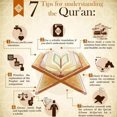 Learn to Understand Quran Online (Tafseer e Quran)
