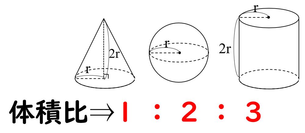 円錐 表面積