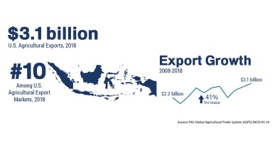 Indonesia Free Trade Agreement Benefits Australia Farmers