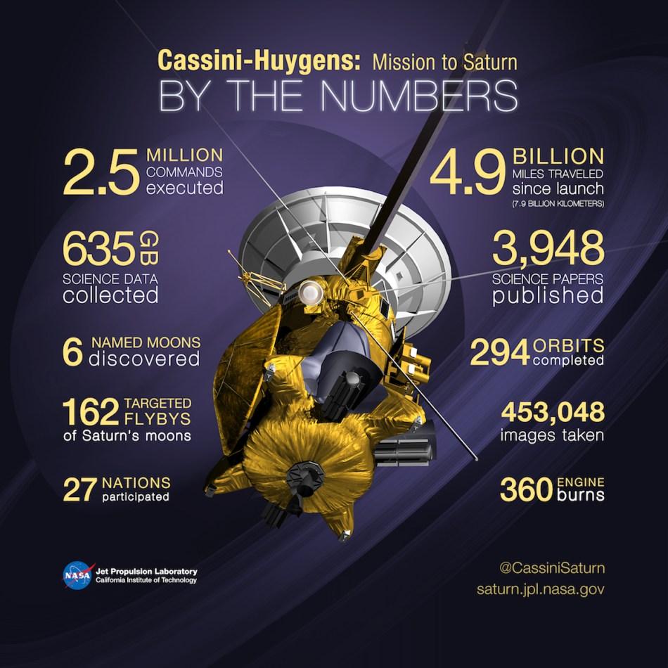 números de cassini