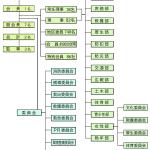 菅町会組織図