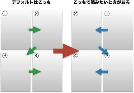 PDFの見開き方向変える