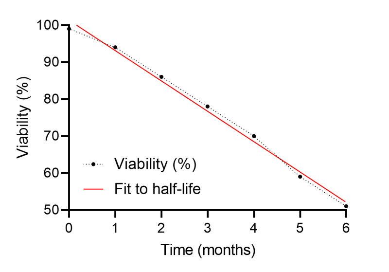 drying kveik - viability graph