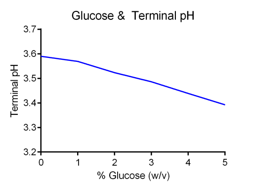 Effect of added glucose on the final beer pH
