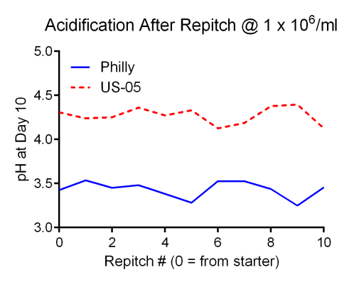 Terminal pH over multiple yeast repitches