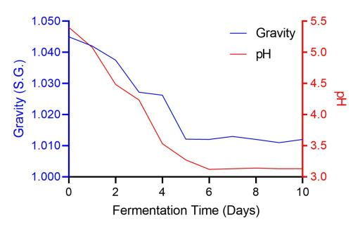 Terminal gravity and pH reached in 5 days