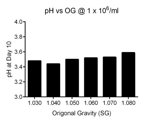 Graph of terminal beer pH versus starting gravity.