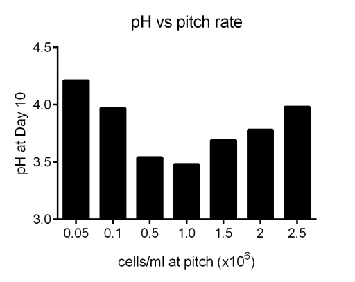 Graph of the pH of the finished beer versus initial pitch rate.