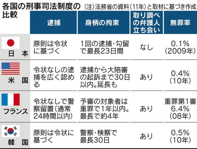 推定有罪の日本の刑事司法から逃亡を勧める海外の弁護士