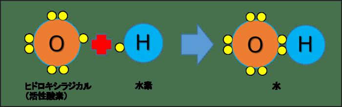 活性酸素と水素の結合