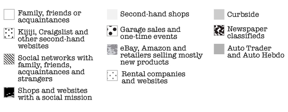 Infographic Legend: Where do people acquire Second-Hand goods