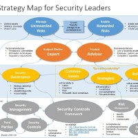 A strategy map for security leaders