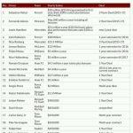 Senarai Gaji Pemandu F1 Bagi Tahun 2016