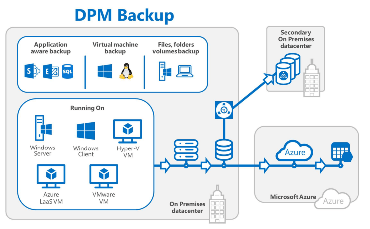 application integration architecture diagram semi trailers for sale in germany backup and recovery microsoft system center dpm 2016 your cloud physical machines ...