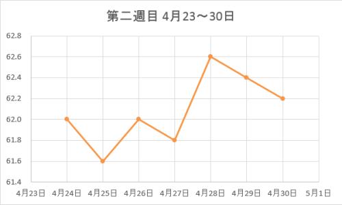 423-430