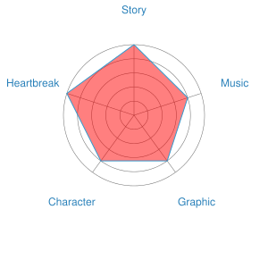Giovanni's Island Recommendation Chart