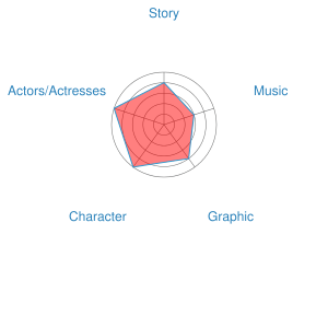 My Love Stoy Live Action Movie Recommendation Chart