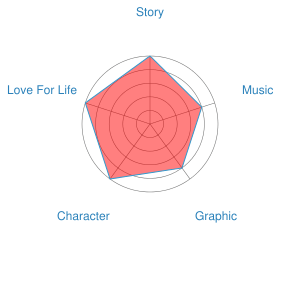 Millennium Actress Recommendation Chart