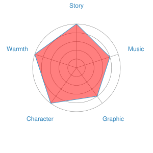 Tokyo Godfathers Recommendation Chart