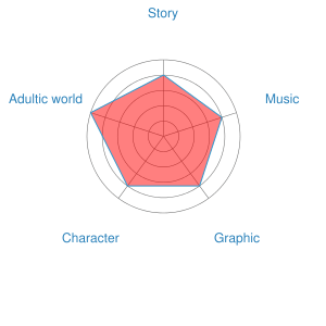 Recommendation Chart of Only Yesterday