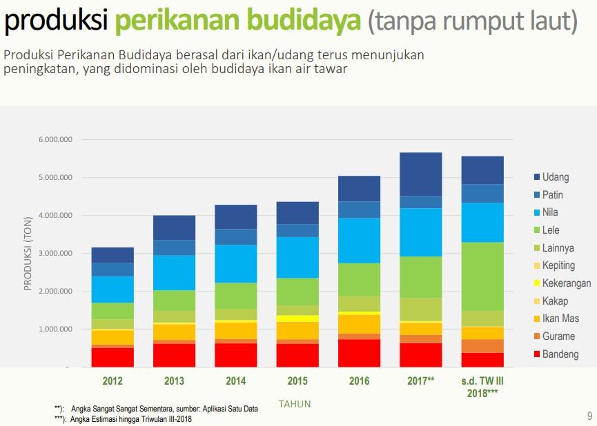 Infografis Budaya Ikan Nila