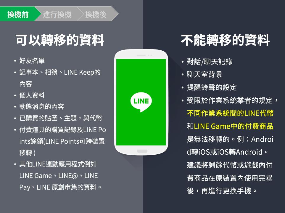 圖片 取自 LINE官方部落格