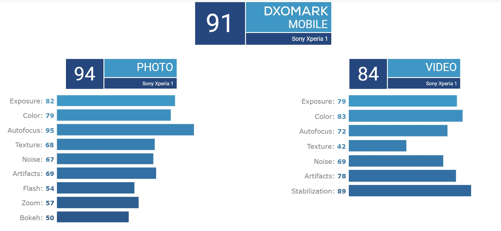 Sony Xperia 1 DxO主相機各項細部得分