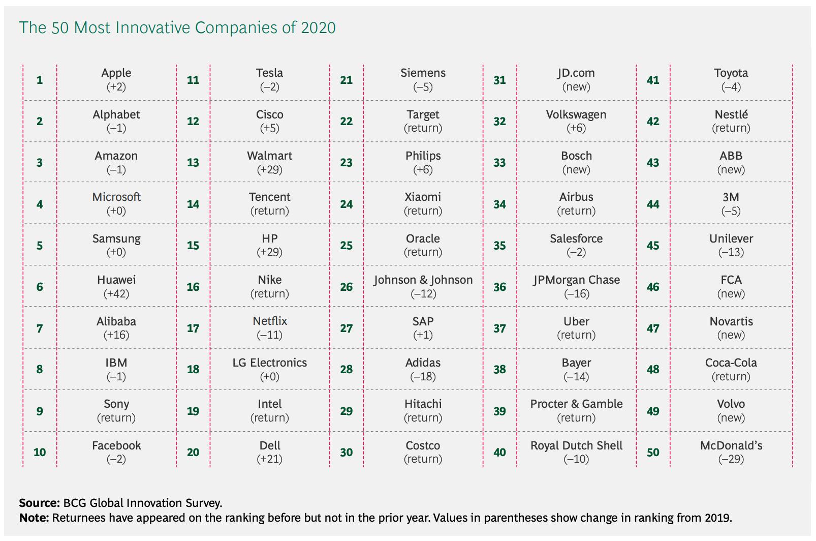 2020全球前50最具創新力企業》報告中,奪下第24名